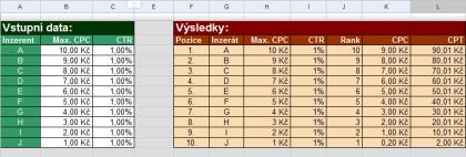 Simulace výpočtu pozice a ceny za klik v PPC