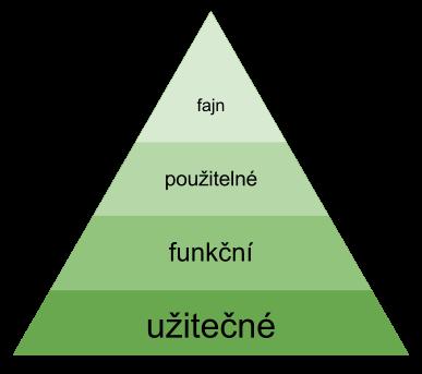 Pyramida UX